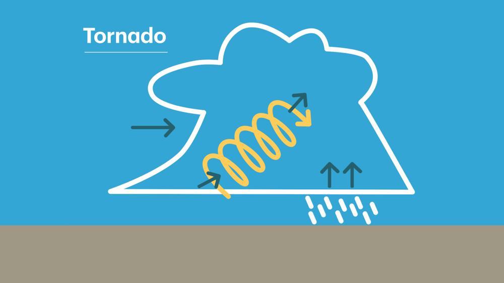 De opstijgende warme lucht laat de horizontaal roterende kolom lucht (ontstaan door windschering) kantelen
