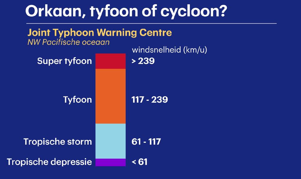 JTWC schaal officieel.PNG