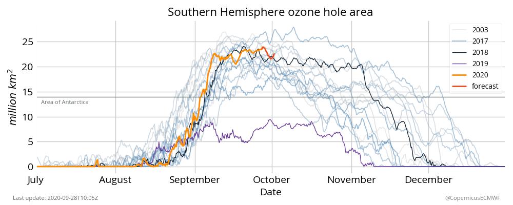 Ozongat CopernicusECMWF.png