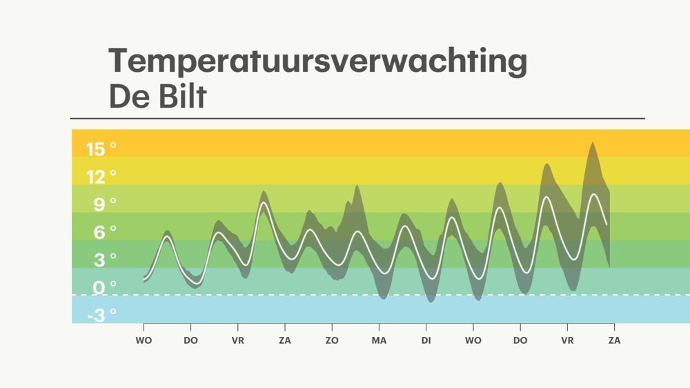 Pluimverwachting temperatuur van ECMWF voor de komende dagen.
