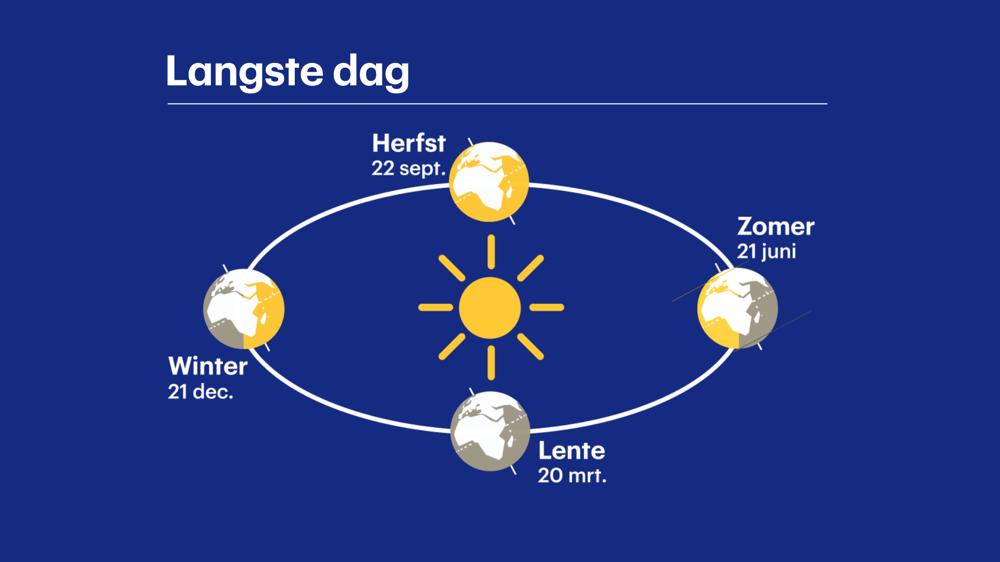 Seizoenen worden bepaald door de stand van de zon