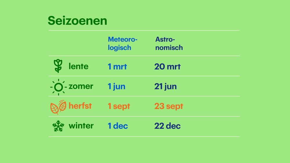 seizoenen overzicht - aanp herfst 2019 -WEER.jpg
