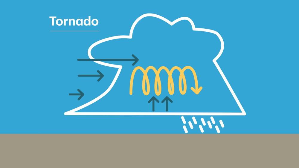 Opstijgende, warme en vochtige lucht en combinatie met windschering zorgen voor pittige onweersbuien