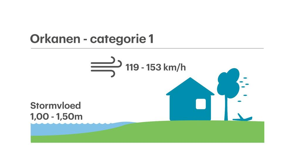 Orkaan categorie.jpg