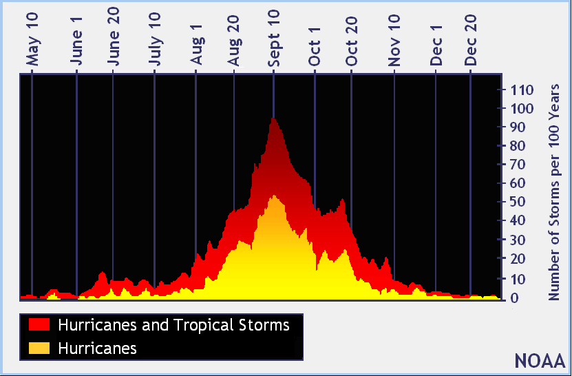 Het aantal orkanen en tropische stormen per 100 jaar. Bron: NOAA