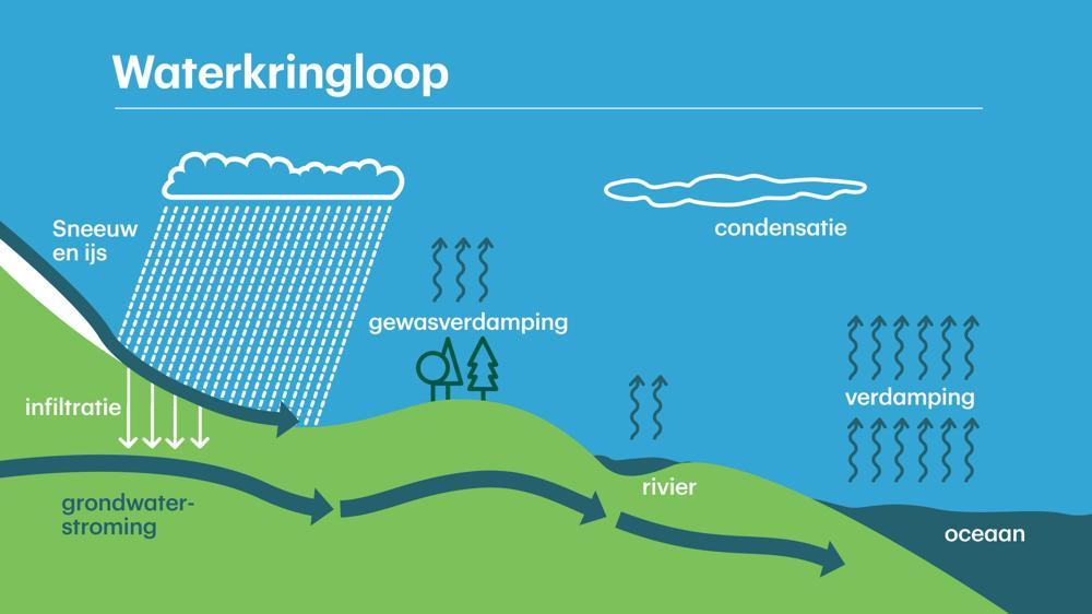 Waterkringloop.jpg