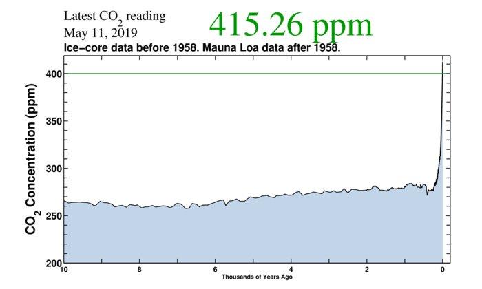 CO2-concentratie voor 1956