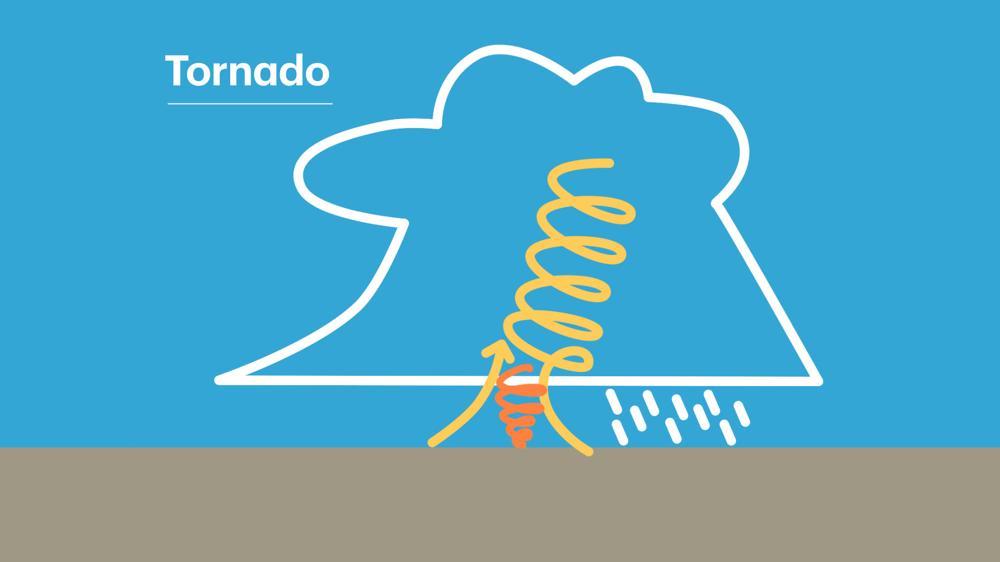 In slechts een beperkt aantal gevallen bereikt de gekantelde, roterende kolom lucht de grond, waardoor sprake is van een tornado.