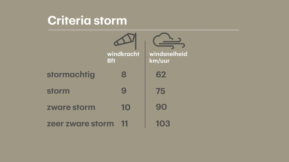 criteria storm.jpg