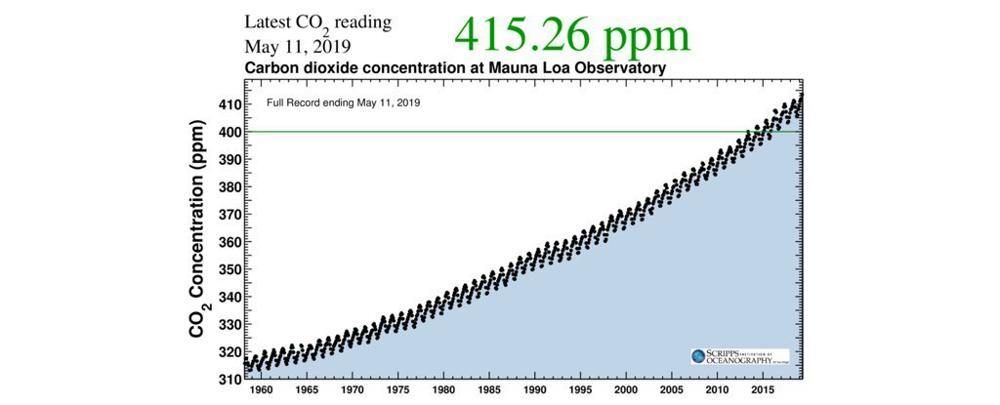 CO2-concentratie Mauna Loa