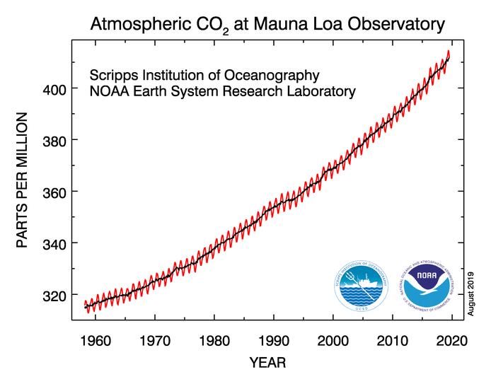 CO2 gehalte in de lucht.png