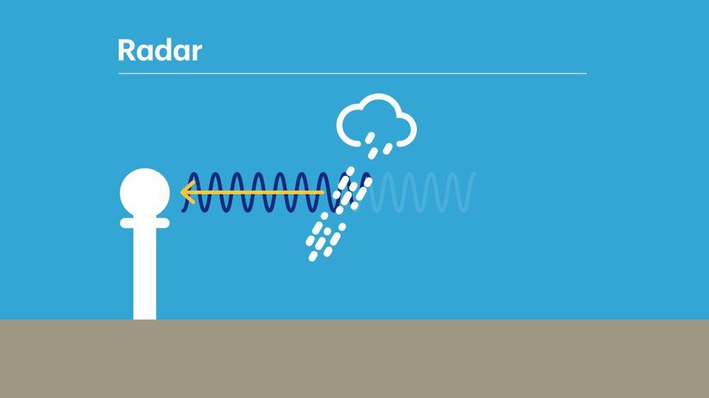 hogere intensiteit van regen, meer weerkaatsing