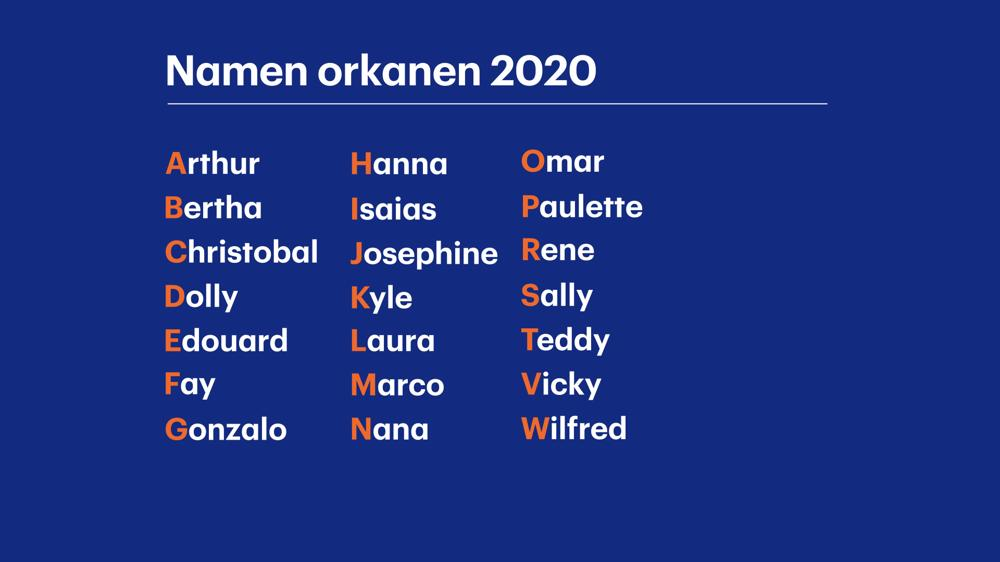 Namenlijst 2020 voor orkanen en tropische stormen. Bron: NOAA