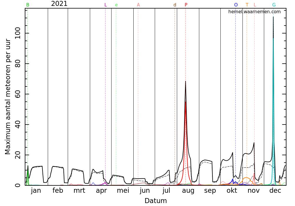 meteoorzwermen_grafiek_2021.png